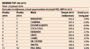Top tien Merken Top 100 2015