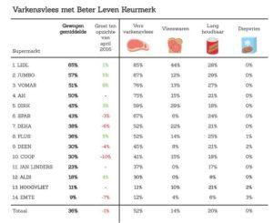 De percentages varkensvlees met een keurmerk bij supermarkten. Bron: VarkensvleesMonitor