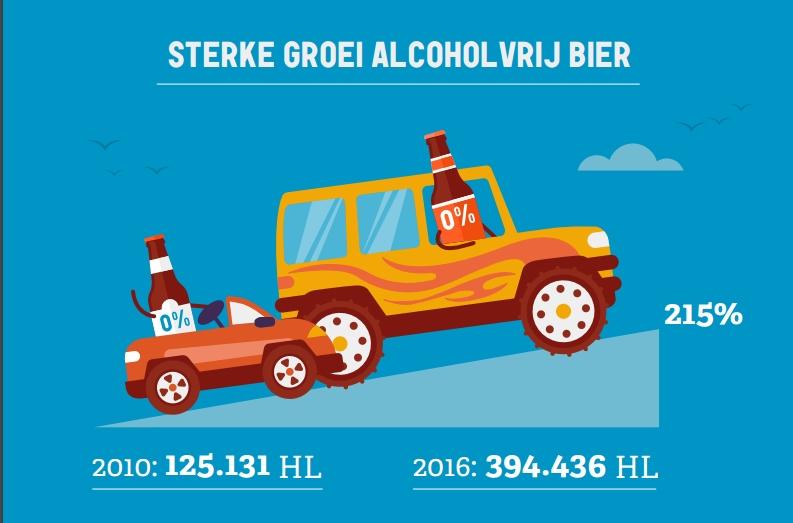 biergrafiek - alcoholvrij