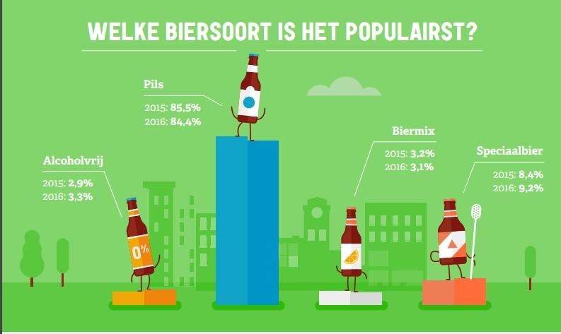 biergrafiek - soorten