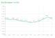 Superscanner: foodprijzen dalen weer