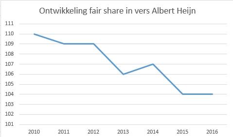 Fair share in vers van Albert Heijn door de jaren heen. Bron: GfK