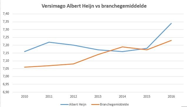 Het versimago van Albert Heijn door de jaren heen. Bron: GfK