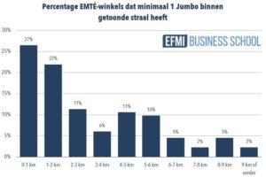 EFMI: grote overlap marktgebied Jumbo & Emté