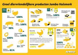 Jumbo lanceert Beter Leven-kalkoen