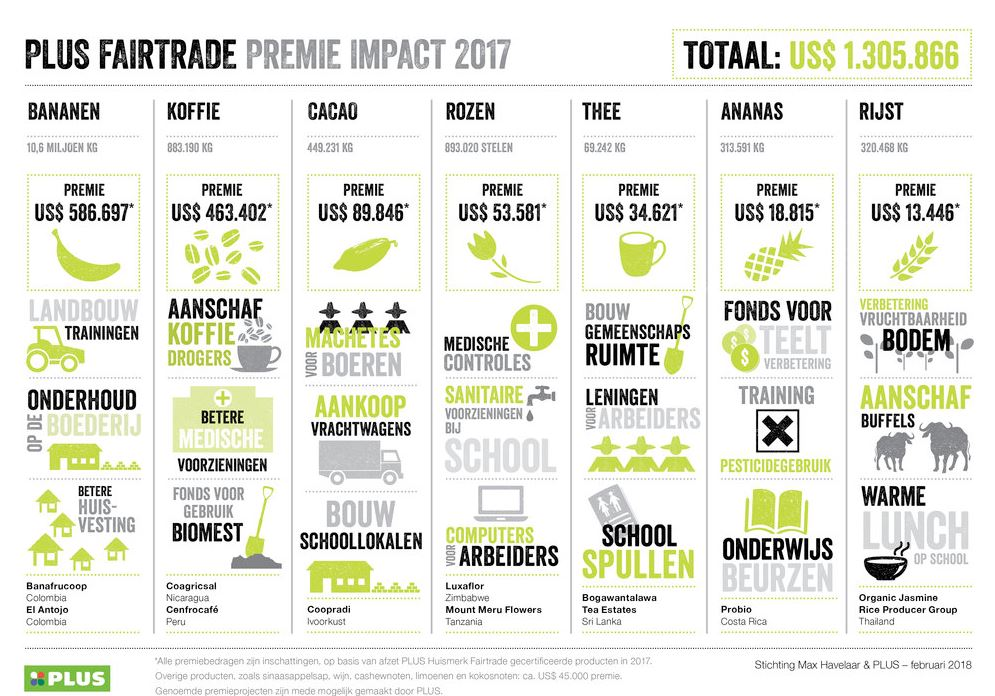 Plus Fairtrade; afgedragen premie